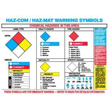 Poster Hazard Identification System