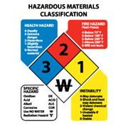 Hazardous Materials Classification Signs