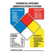 Hazard Identification System Kits