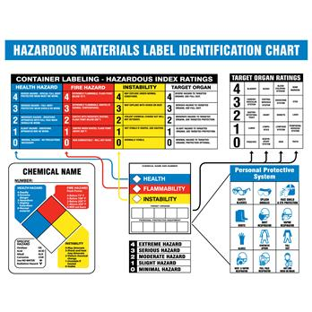 Poster Hazard Identification System